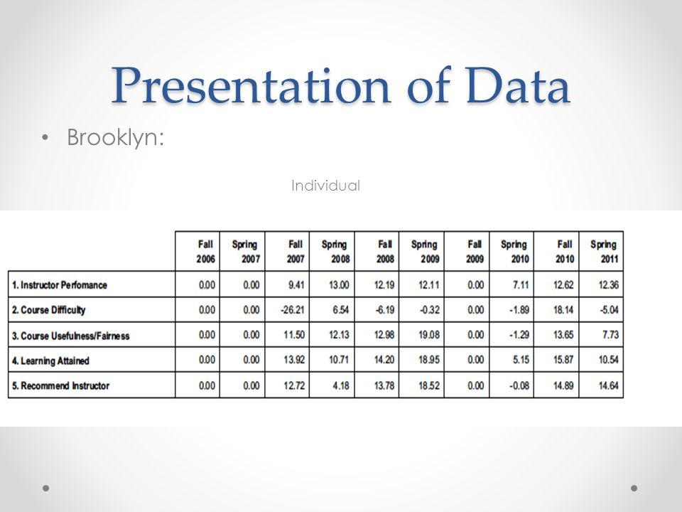 Presentation of Data Brooklyn: Individual