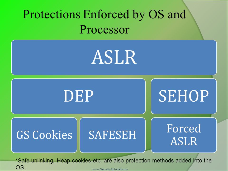 Protections Enforced by OS and Processor ASLR DEP GS CookiesSAFESEH SEHOP Forced ASLR www.SecurityXploded.com *Safe unlinking, Heap cookies etc.