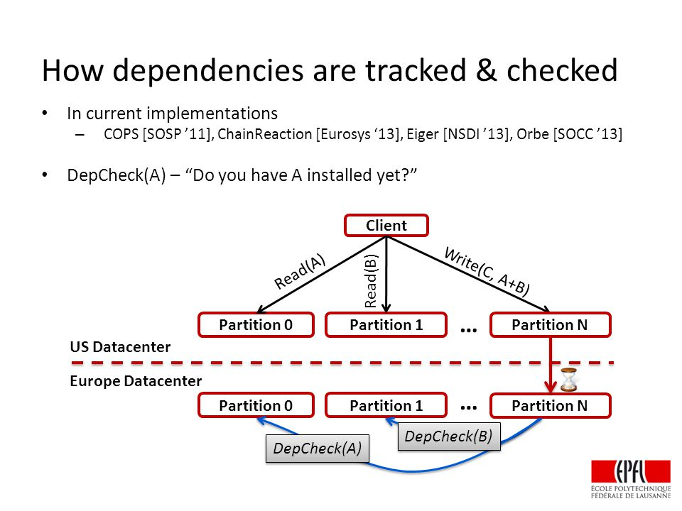 How dependencies are tracked & checked In current implementations – COPS [SOSP '11], ChainReaction [Eurosys '13], Eiger [NSDI '13], Orbe [SOCC '13] DepCheck(A) – Do you have A installed yet? Partition 0Partition 1 Partition N … Partition 0Partition 1 … US Datacenter Europe Datacenter Client Read(A) Read(B) Write(C, A+B) DepCheck(B) DepCheck(A) Partition N