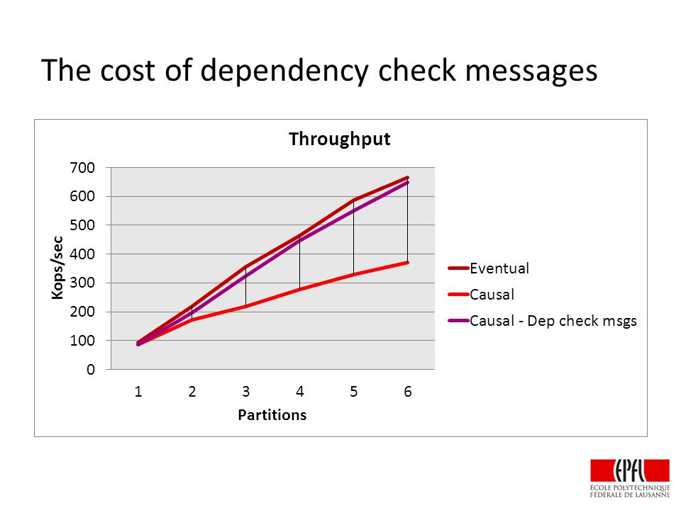 The cost of dependency check messages