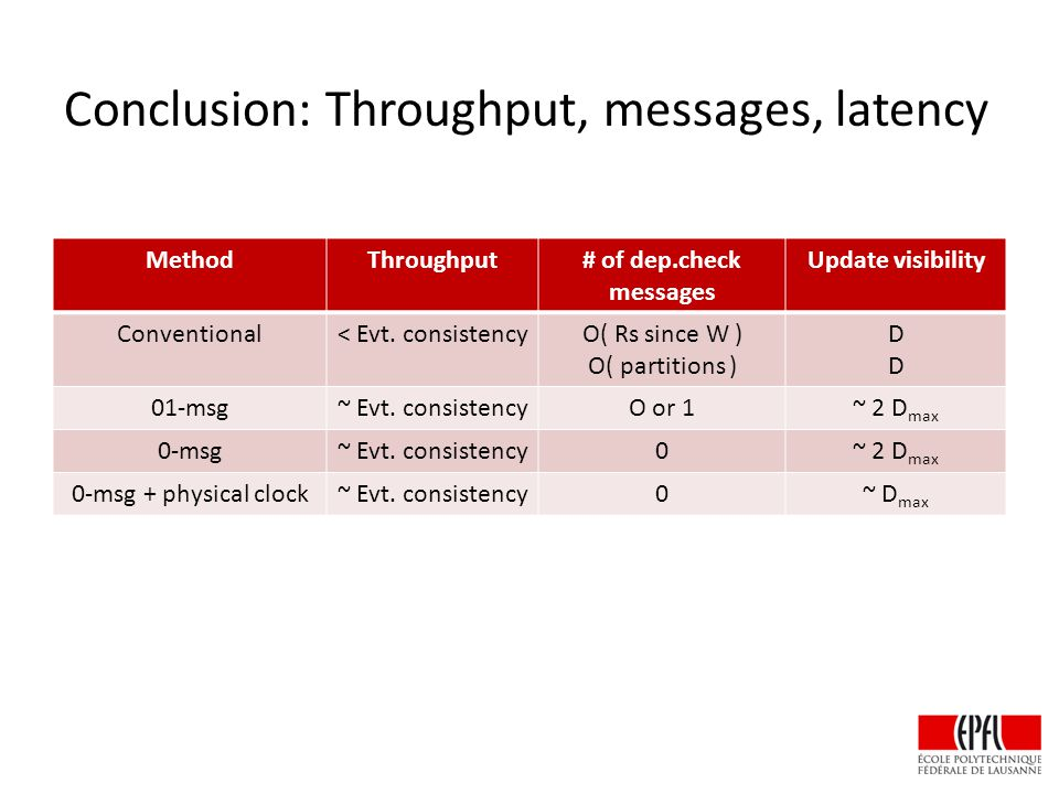 MethodThroughput# of dep.check messages Update visibility Conventional< Evt.