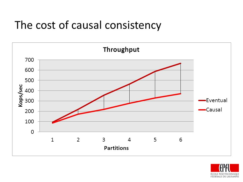 The cost of causal consistency