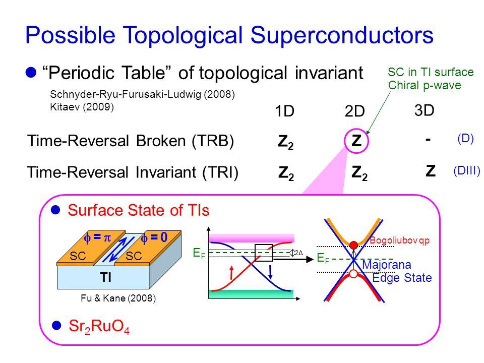 Z Possible Topological Superconductors Time-Reversal Invariant (TRI) Time-Reversal Broken (TRB) 1D 2D 3D Z2Z2 Z2Z2 Z2Z2 Z - Schnyder-Ryu-Furusaki-Ludwig (2008) Kitaev (2009) Periodic Table of topological invariant Chiral p-wave SC in TI surface Surface State of TIs Bogoliubov qp EFEF TI SC  = 0 = 0  =  =  Fu & Kane (2008) EFEF 22 Majorana Edge State Sr 2 RuO 4 (D) (DIII)