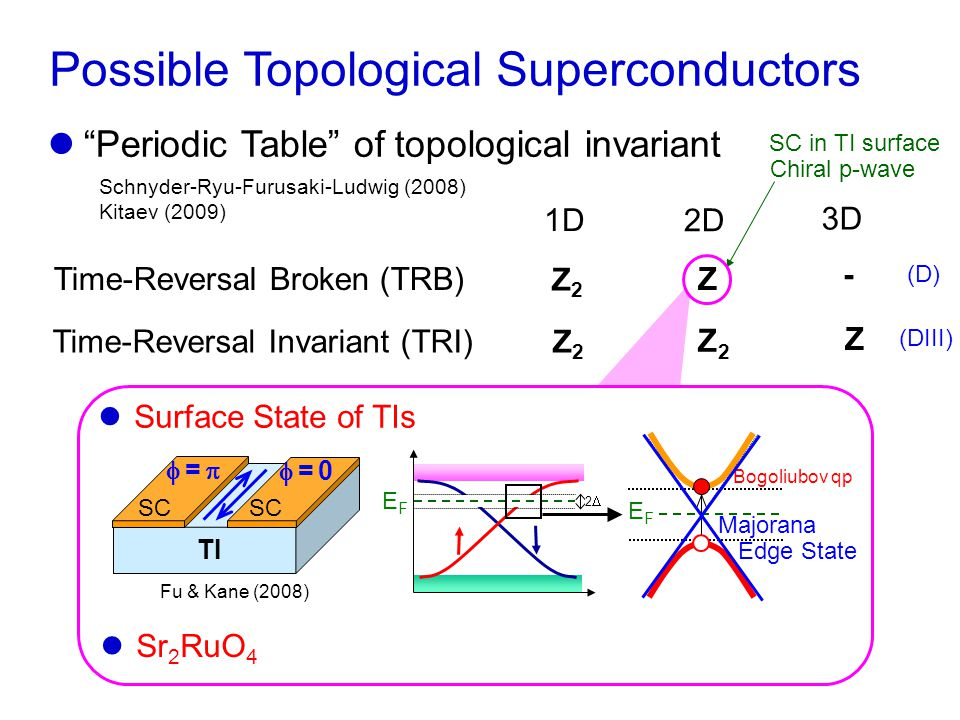 Z Possible Topological Superconductors Time-Reversal Invariant (TRI) Time-Reversal Broken (TRB) 1D 2D 3D Z2Z2 Z2Z2 Z2Z2 Z - Schnyder-Ryu-Furusaki-Ludwig (2008) Kitaev (2009) Periodic Table of topological invariant Kitaev model 1D Nanowire of InSb or InAs Majorana End-State Alicea, RPP (2012) Oreg et al., PRL (2010) Lutchyn et al., PRL (2010) Chiral p-wave SC in TI surface Mourik et al., Science (2012) Das et al., Nature Phys.