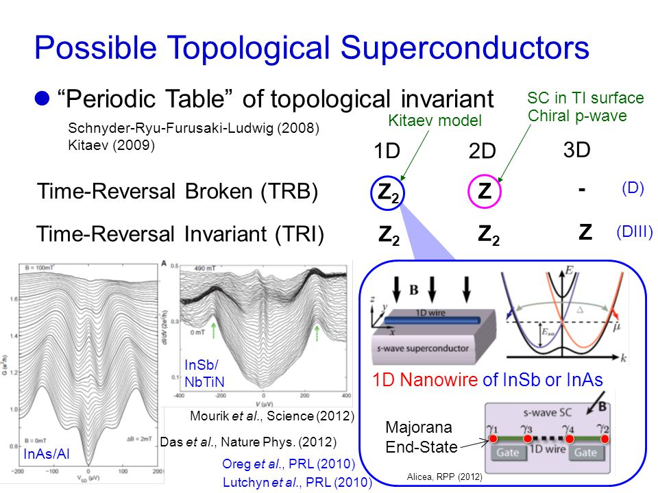 Z Possible Topological Superconductors Time-Reversal Invariant (TRI) Time-Reversal Broken (TRB) 1D 2D 3D Z2Z2 Z2Z2 Z2Z2 Z - Schnyder-Ryu-Furusaki-Ludwig (2008) Kitaev (2009) Periodic Table of topological invariant Kitaev model Superfluid 3 He-B phase The surface state may host Helical Majorana Fermions that are itinerant and massless E kyky EFEF New 3D topological state of matter Chiral p-wave SC in TI surface (D) (DIII)