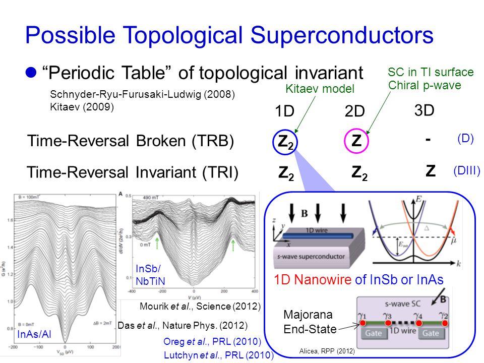 Topological Crystalline Insulator SnTe SnTe Hsieh et al., Nature Commun.
