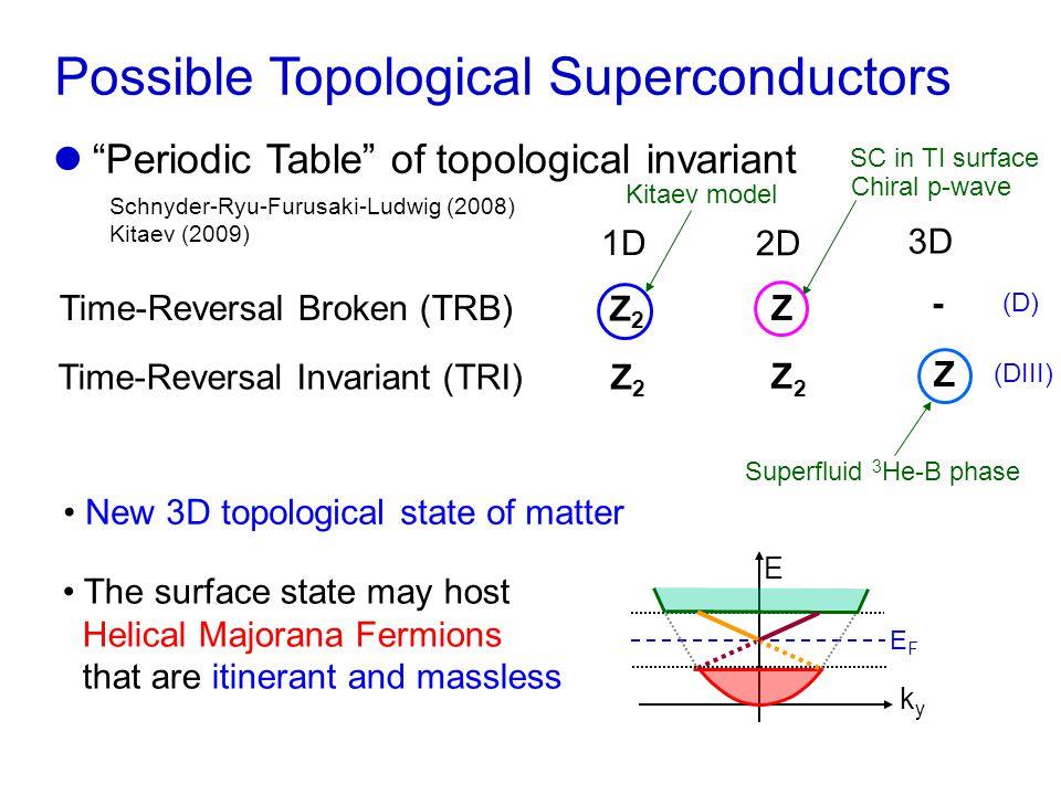 SC in Cu x Bi 2 Se 3 Hor et al., PRL (2010) Conventional SC State in the bulk  Proximity SC E k EFEF Topological SC State in the bulk Fu & Berg, PRL (2010) E k EFEF  Helical Majorana fermions Four-component Hamiltonian of Bi 2 Se 3 with the basis (  P1 z + ,  P1 z + ,  P2 z - ,  P2 z -  ) Majorana zero mode in vortices Hosur et al., PRL (2011)