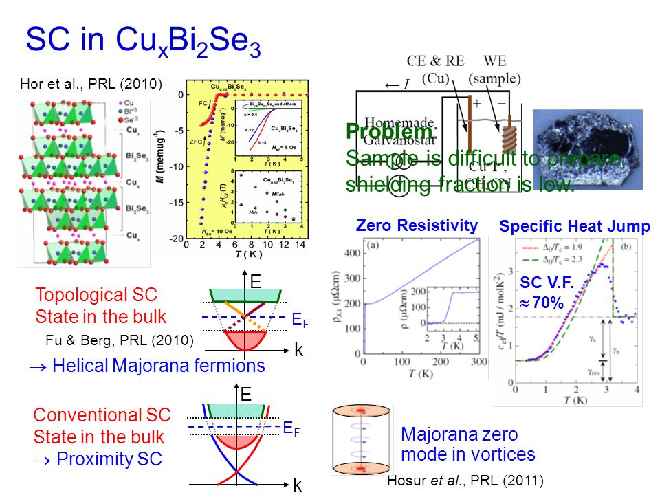 SnTe vs.PbTe SnTe PbTe Tanaka, Ando et al., Nature Phys.
