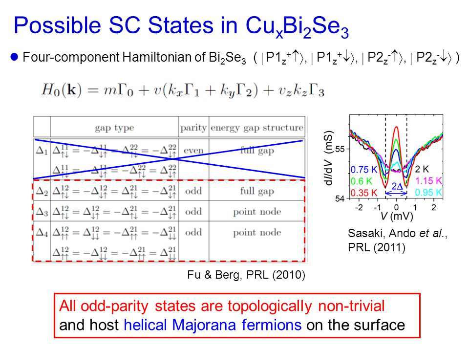 Possible SC States in Cu x Bi 2 Se 3 Four-component Hamiltonian of Bi 2 Se 3 (  P1 z + ,  P1 z + ,  P2 z - ,  P2 z -  ) Sasaki, Ando et al., PRL (2011) All odd-parity states are topologically non-trivial and host helical Majorana fermions on the surface Fu & Berg, PRL (2010)