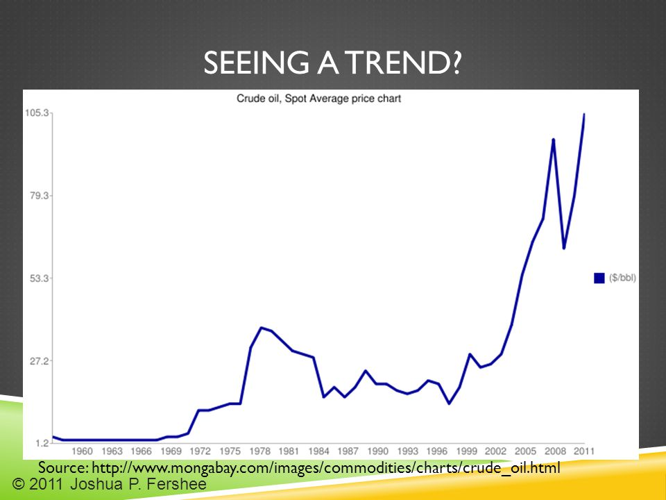 SEEING A TREND? Source: http://www.mongabay.com/images/commodities/charts/crude_oil.html © 2011 Joshua P. Fershee