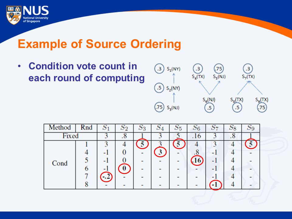 Example of Source Ordering Condition vote count in each round of computing