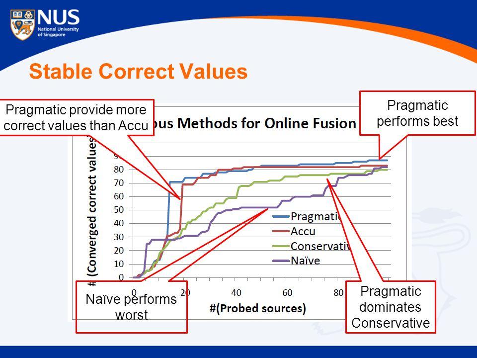 Stable Correct Values Pragmatic performs best Pragmatic dominates Conservative Pragmatic provide more correct values than Accu Naïve performs worst