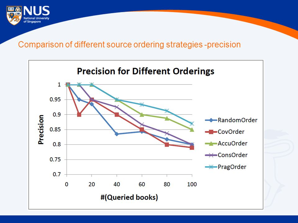 Comparison of different source ordering strategies -precision