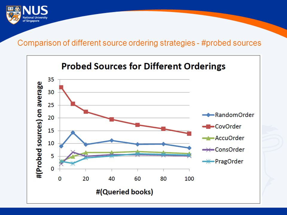 Comparison of different source ordering strategies - #probed sources
