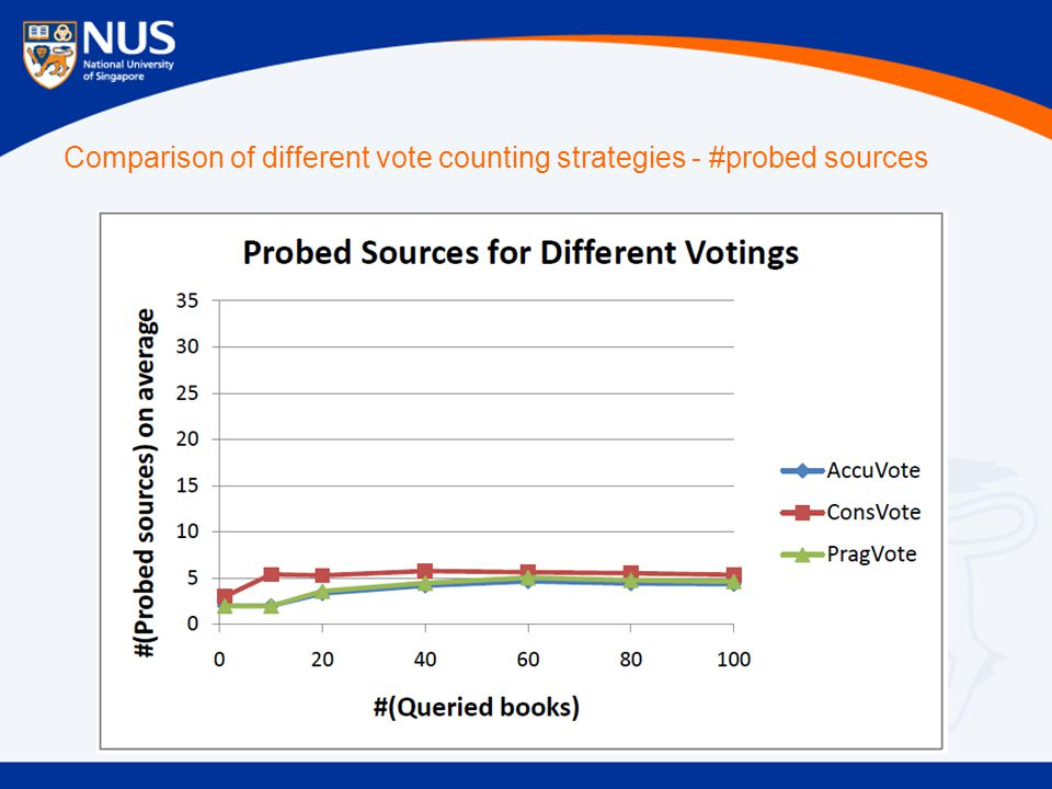 Comparison of different vote counting strategies - #probed sources