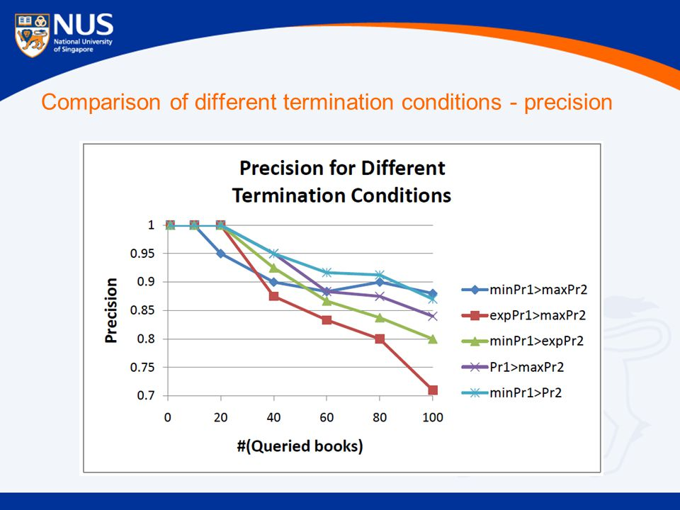Comparison of different termination conditions - precision