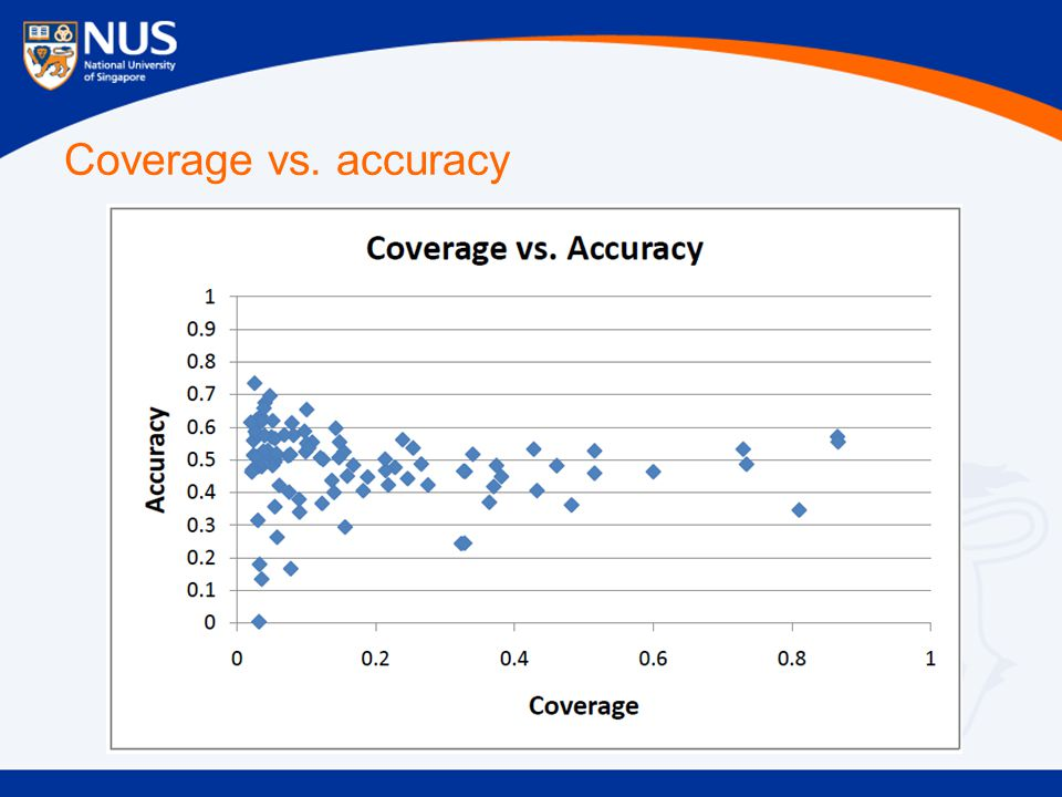 Coverage vs. accuracy