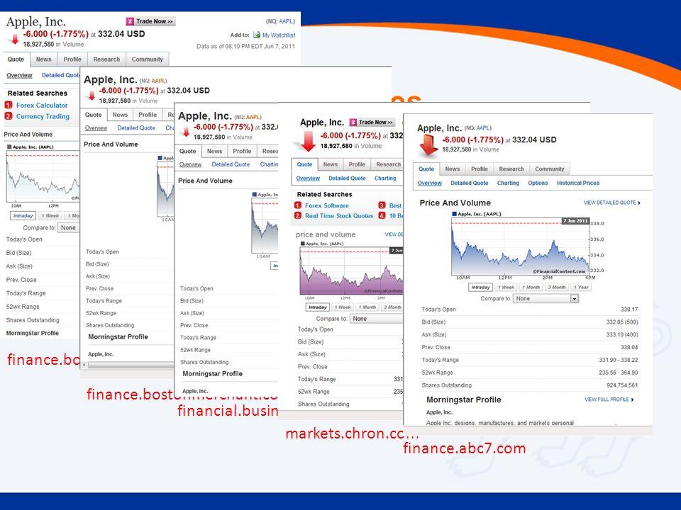 Copying Between Sources finance.boston.com finance.bostonmerchant.com financial.businessinsider.com markets.chron.com finance.abc7.com