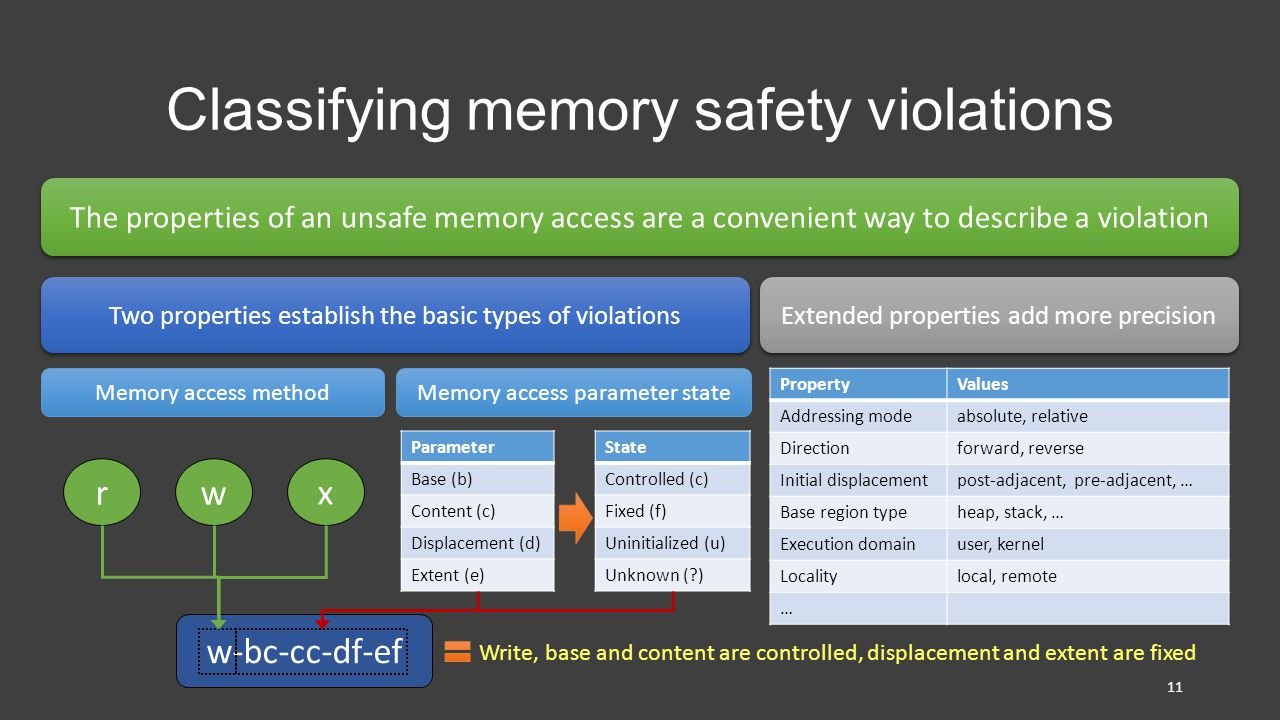 Classifying memory safety violations The properties of an unsafe memory access are a convenient way to describe a violation Two properties establish the basic types of violations Extended properties add more precision w-bc-cc-df-ef rw x Memory access method Memory access parameter state Parameter Base (b) Content (c) Displacement (d) Extent (e) State Controlled (c) Fixed (f) Uninitialized (u) Unknown ( ) PropertyValues Addressing modeabsolute, relative Directionforward, reverse Initial displacementpost-adjacent, pre-adjacent, … Base region typeheap, stack, … Execution domainuser, kernel Localitylocal, remote … 11 Write, base and content are controlled, displacement and extent are fixed