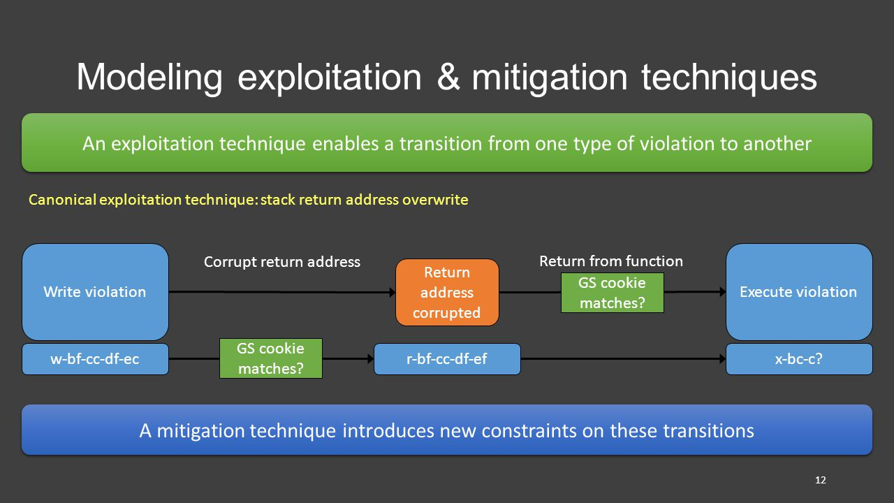 Modeling exploitation & mitigation techniques An exploitation technique enables a transition from one type of violation to another A mitigation technique introduces new constraints on these transitions Canonical exploitation technique: stack return address overwrite Write violationExecute violation Return address corrupted Corrupt return address Return from function GS cookie matches.