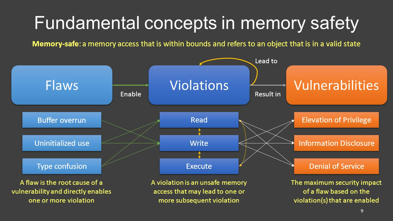 Fundamental concepts in memory safety 9 Memory-safe: a memory access that is within bounds and refers to an object that is in a valid state Flaws Buffer overrun Uninitialized use Type confusion A flaw is the root cause of a vulnerability and directly enables one or more violation Violations Read Write Execute A violation is an unsafe memory access that may lead to one or more subsequent violation Vulnerabilities Elevation of Privilege Denial of Service Information Disclosure The maximum security impact of a flaw based on the violation(s) that are enabled Enable Lead to Result in