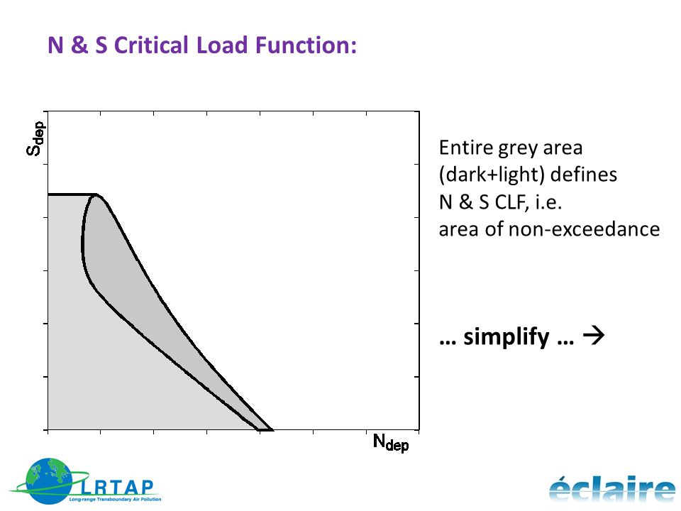 N & S Critical Load Function: Entire grey area (dark+light) defines N & S CLF, i.e.