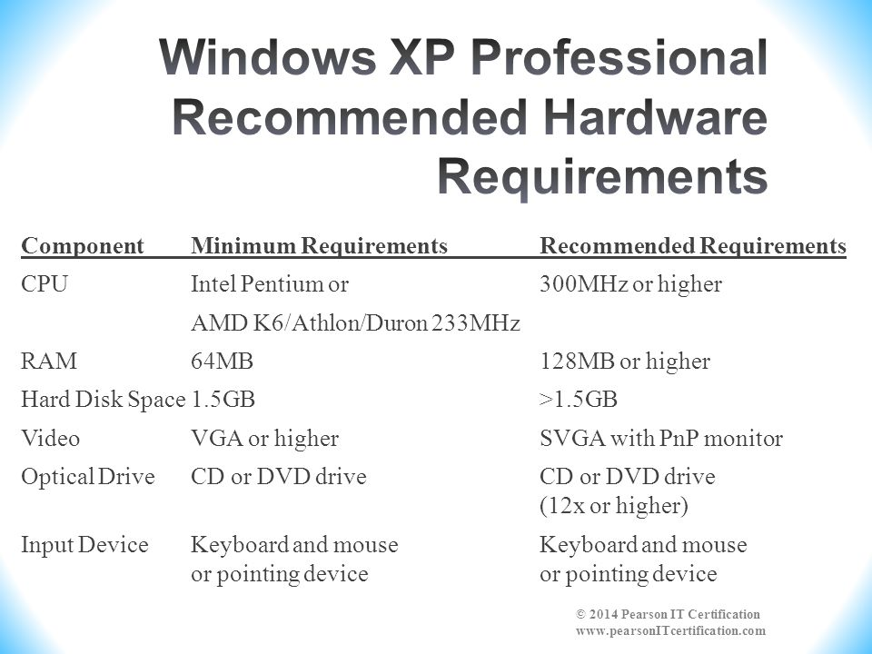 ComponentMinimum RequirementsRecommended Requirements Processor800MHz 32-bit or 64-bit multiple core1GHz 32-bit or 64-bit multiple core and dual processors RAM512MB1GB Hard Drive Space20GB (a minimum of 40GB (a minimum of 15GB of available space) 15GB of available space) GraphicsSVGA128MB of video memory and support for DirectX9 or higher with WDDM driver, Pixel Shader 2.0 in hardware, 32-bit color Optical DriveCD-ROMDVD-ROM SoundAudio output NetworkInternet connectivity © 2014 Pearson IT Certification www.pearsonITcertification.com