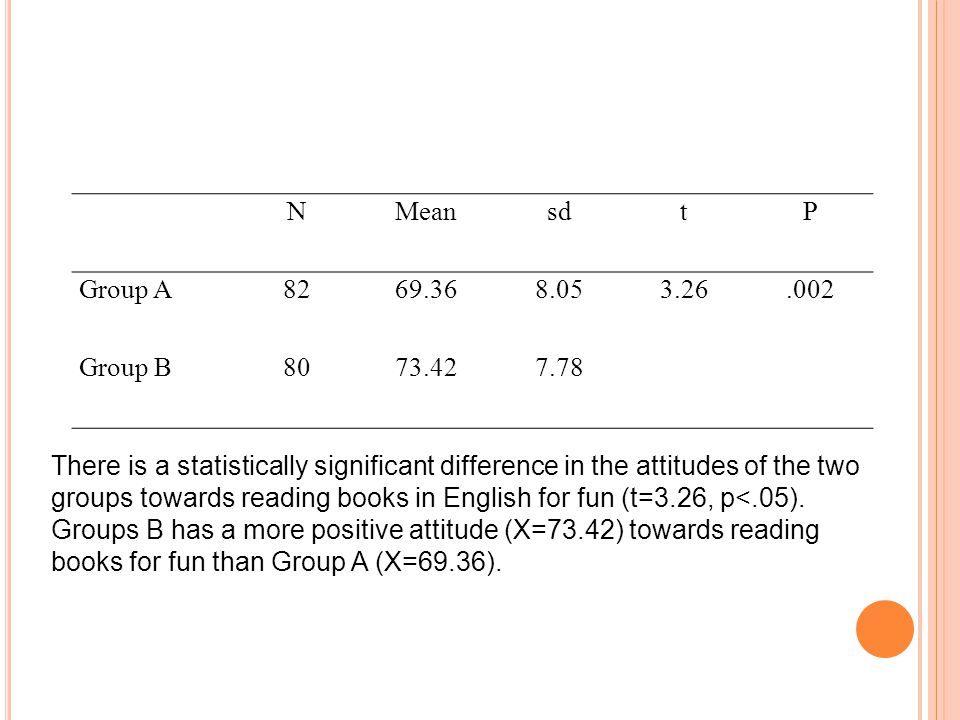 There is a statistically significant difference in the attitudes of the two groups towards reading books in English for fun (t=3.26, p<.05).