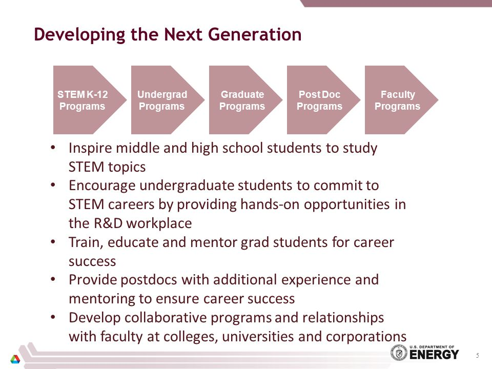 Developing the Next Generation 5 STEM K-12 Programs Undergrad Programs Graduate Programs Post Doc Programs Faculty Programs Inspire middle and high school students to study STEM topics Encourage undergraduate students to commit to STEM careers by providing hands-on opportunities in the R&D workplace Train, educate and mentor grad students for career success Provide postdocs with additional experience and mentoring to ensure career success Develop collaborative programs and relationships with faculty at colleges, universities and corporations