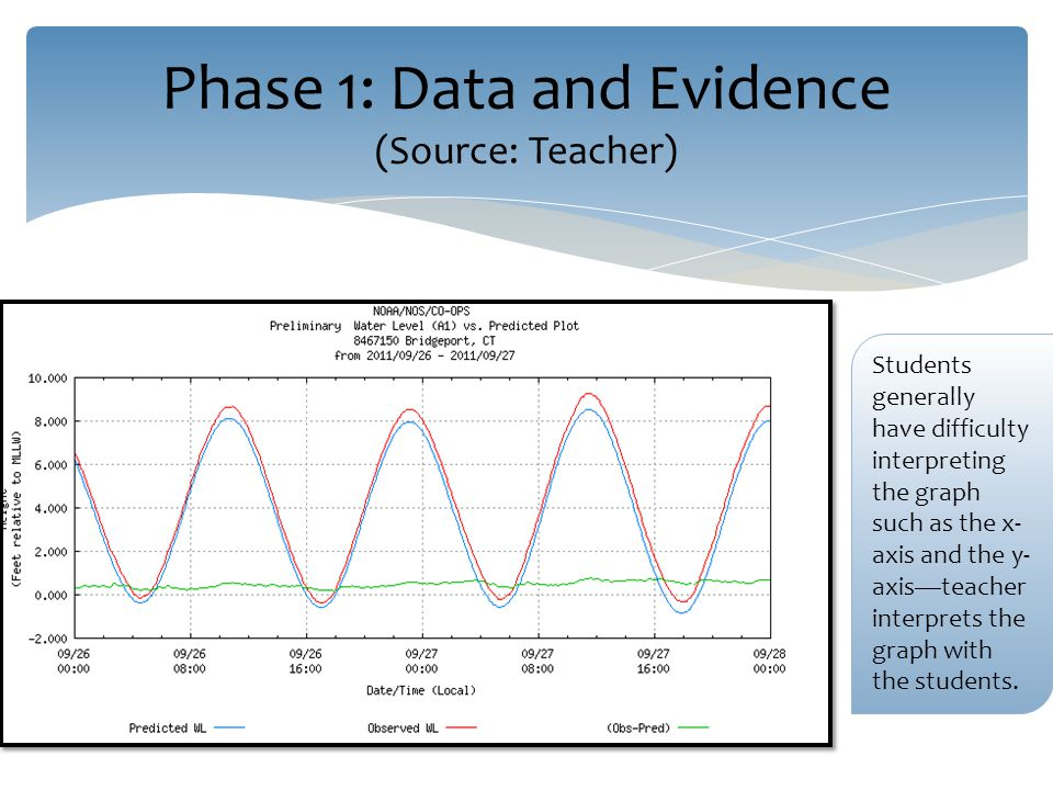 Phase 1: Data and Evidence (Source: Teacher) Students generally have difficulty interpreting the graph such as the x- axis and the y- axis—teacher interprets the graph with the students.