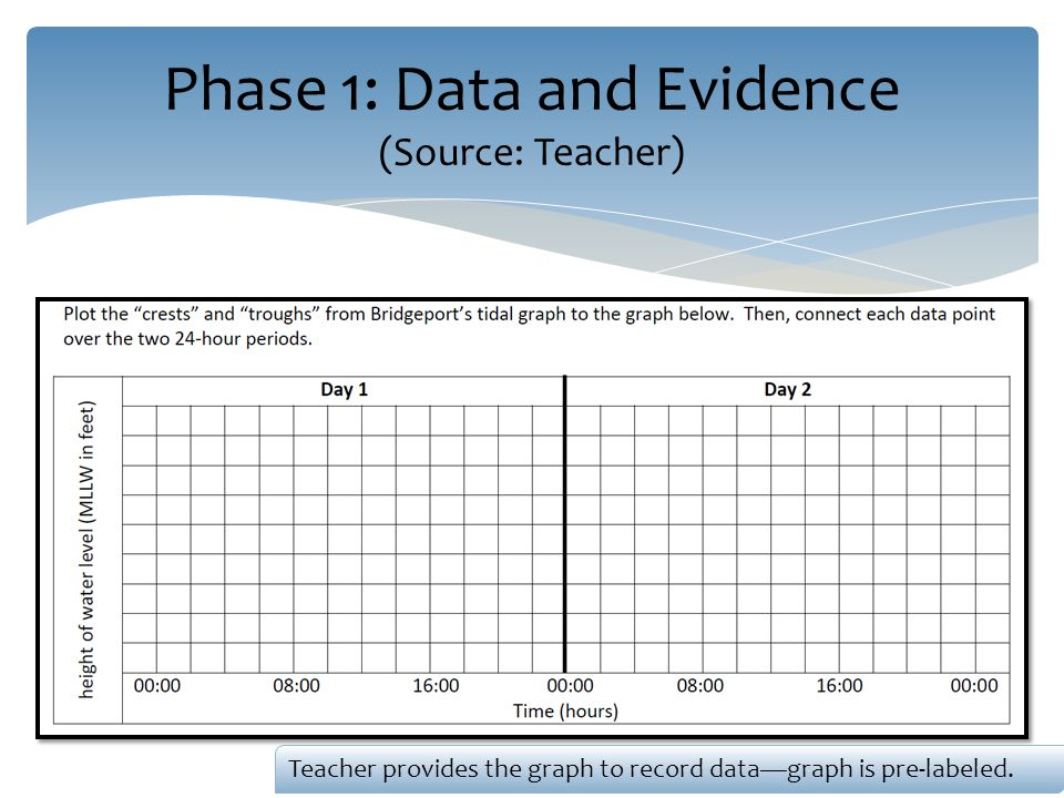 Phase 1: Data and Evidence (Source: Teacher) Teacher provides the graph to record data—graph is pre-labeled.