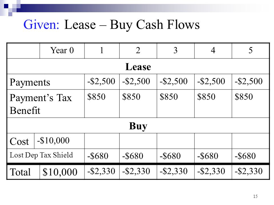 Given: Lease – Buy Cash Flows Year 012345 Lease Payments -$2,500 Payment's Tax Benefit $850 Buy Cost -$10,000 Lost Dep Tax Shield -$680 Total$10,000 -$2,330 15