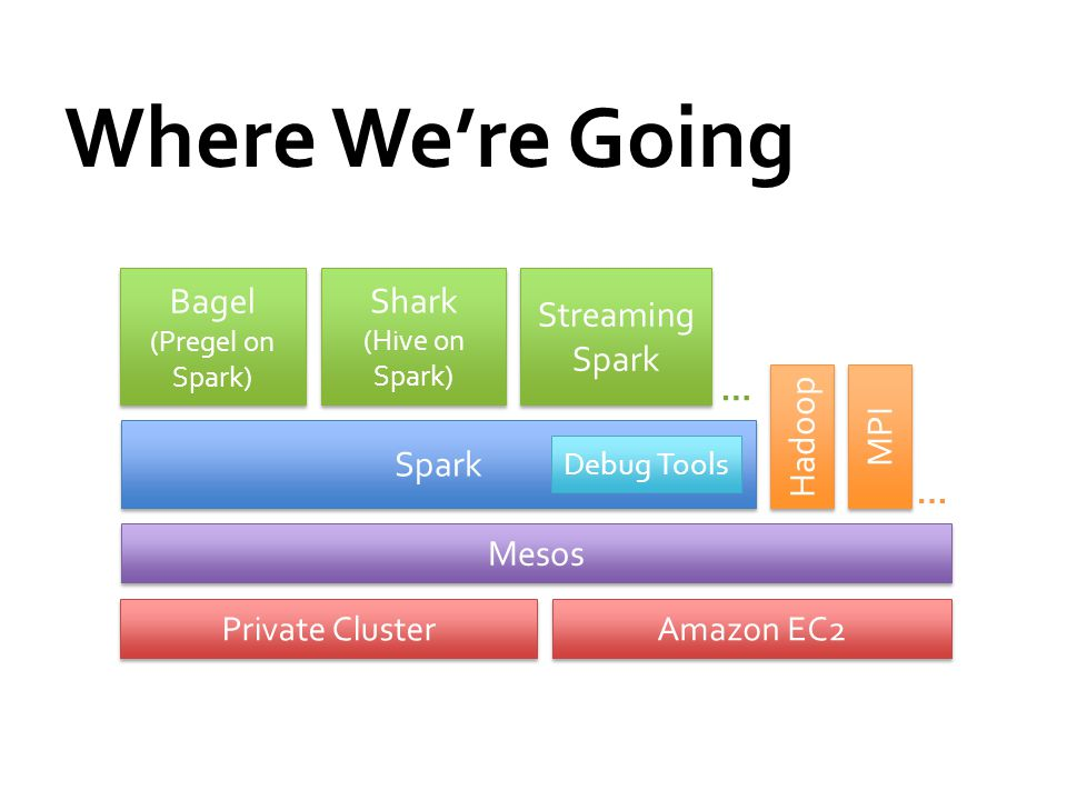Where We're Going Mesos Spark Private Cluster Amazon EC2 … Hadoop MPI Bagel (Pregel on Spark) Bagel (Pregel on Spark) Shark (Hive on Spark) Shark (Hive on Spark) … Debug Tools Streaming Spark
