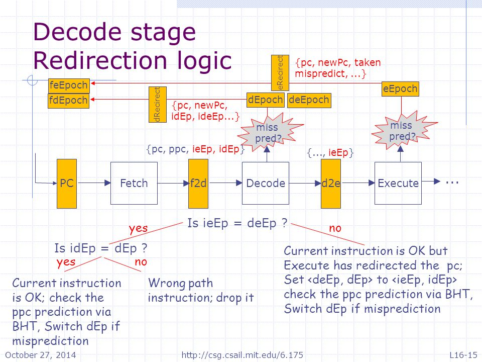 Decode stage Redirection logic Execute d2e Decode f2d Fetch PC miss pred? miss pred? deEpoch eEpoch feEpoch eRecirect fdEpoch dEpoch dRecirect... {...