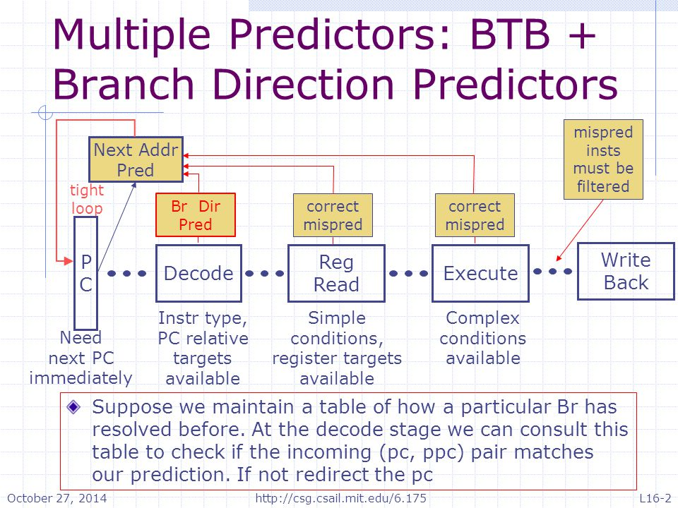 Branch Prediction Bits Remember how the branch was resolved previously Assume 2 BP bits per instruction Use saturating counter On ¬taken   On taken 11Strongly taken 10Weakly taken 01Weakly ¬taken 00Strongly ¬taken Direction prediction changes only after two successive bad predictions October 27, 2014http://csg.csail.mit.edu/6.175L16-3