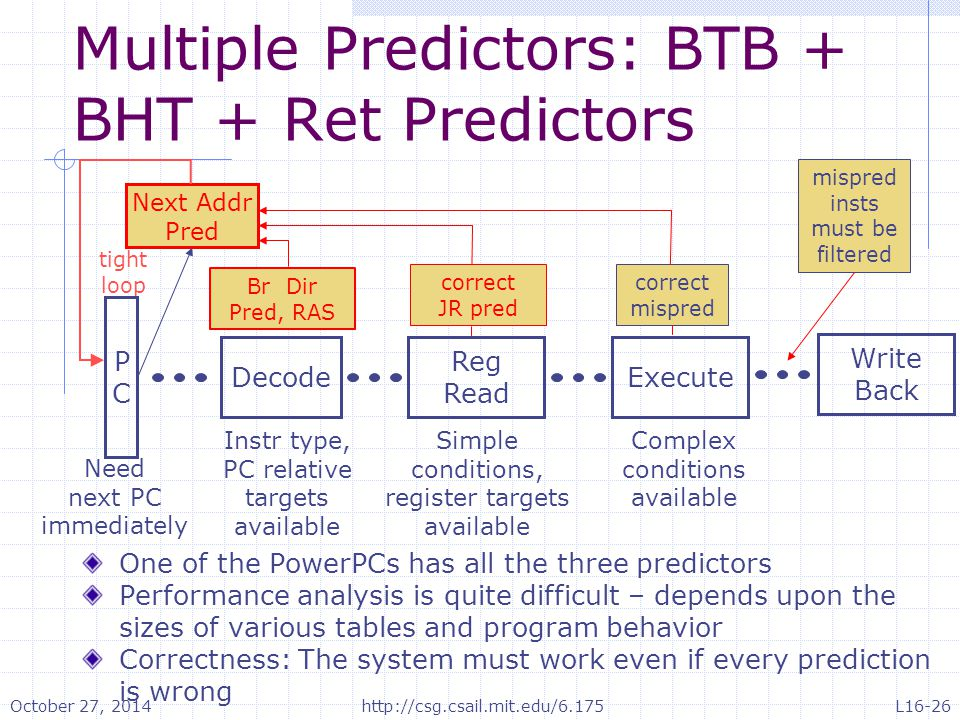 Multiple Predictors: BTB + BHT + Ret Predictors One of the PowerPCs has all the three predictors Performance analysis is quite difficult – depends upon the sizes of various tables and program behavior Correctness: The system must work even if every prediction is wrong Need next PC immediately Instr type, PC relative targets available Simple conditions, register targets available Complex conditions available Next Addr Pred tight loop PCPC Decode Reg Read Execute Write Back mispred insts must be filtered Br Dir Pred, RAS correct JR pred correct mispred October 27, 2014http://csg.csail.mit.edu/6.175L16-26