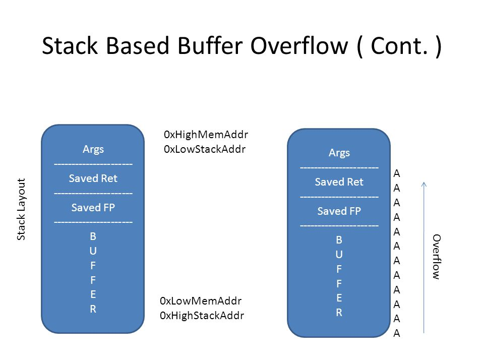 Stack Based Buffer Overflow ( Cont.) – The BAD ret instruction ( and also leave :D ) 004012DC  .