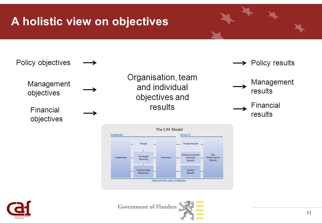 11 A holistic view on objectives Policy objectives Policy results Organisation, team and individual objectives and results Management objectives Management results Financial results Financial objectives