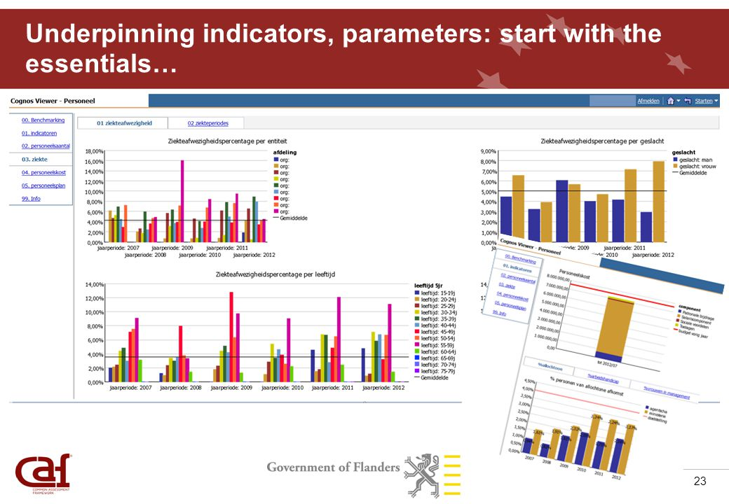 23 Underpinning indicators, parameters: start with the essentials…