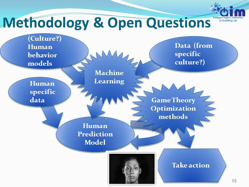 Methodology & Open Questions 15 Human Prediction Model Take action Machine Learning Game Theory Optimization methods Game Theory Optimization methods