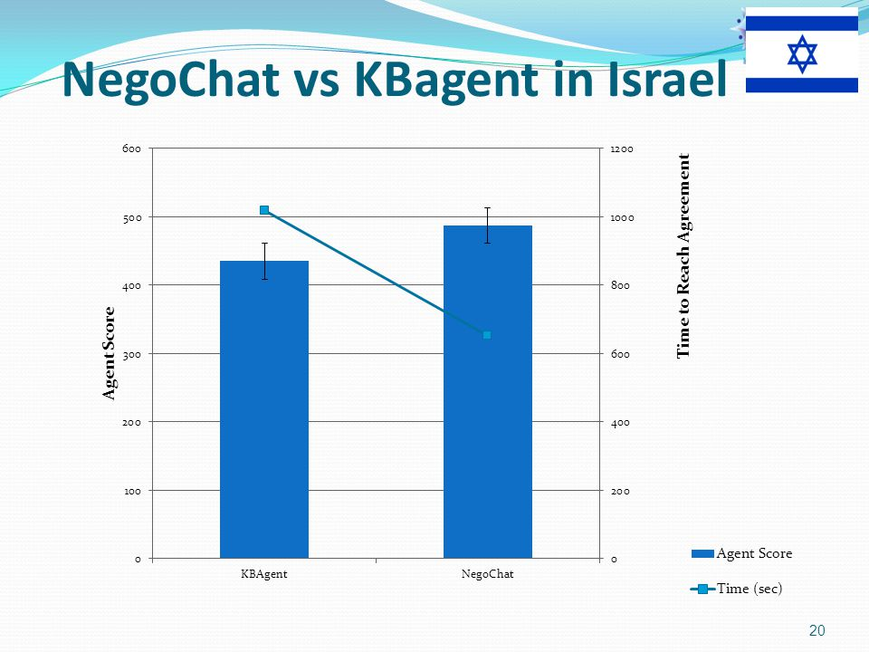 NegoChat vs KBagent in Israel 20