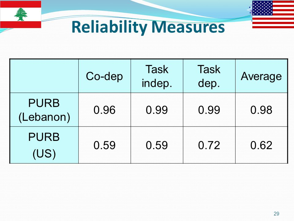 Average Task dep. Task indep. Co-dep 0.980.99 0.96 PURB (Lebanon) 0.620.720.59 PURB (US) Reliability Measures 29