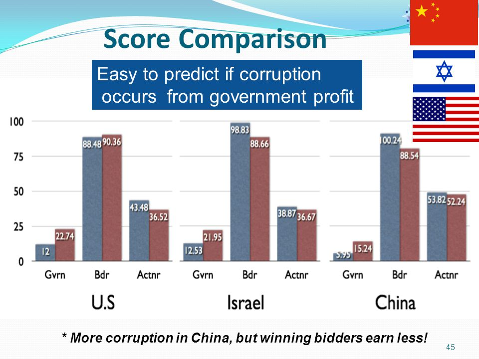 45 Score Comparison * More corruption in China, but winning bidders earn less! Easy to predict if corruption occurs from government profit