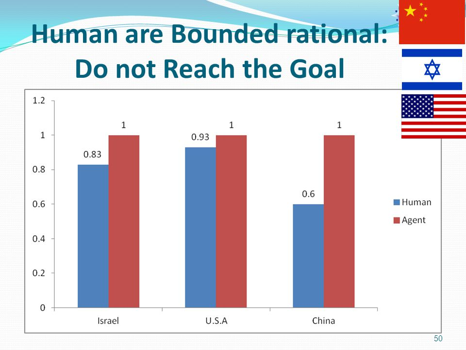 Human are Bounded rational: Do not Reach the Goal 50