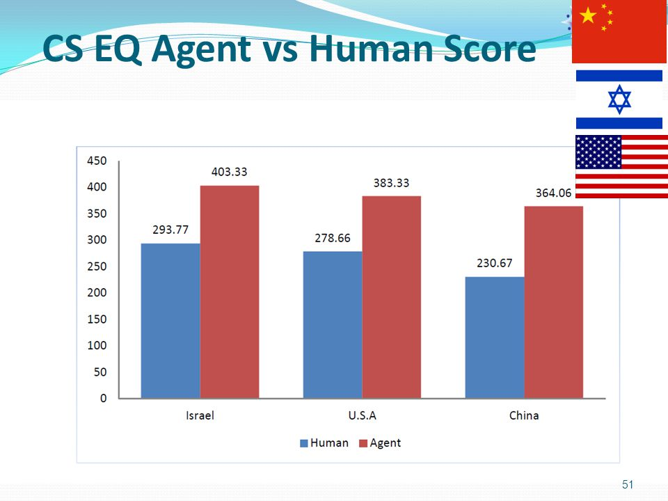 CS EQ Agent vs Human Score 51