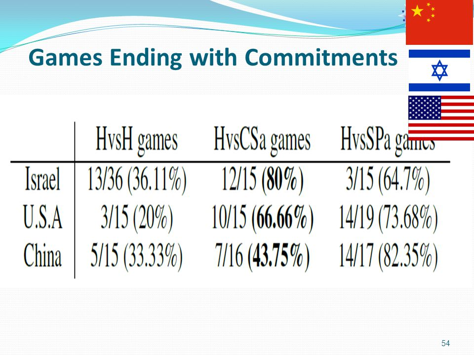 Games Ending with Commitments 54