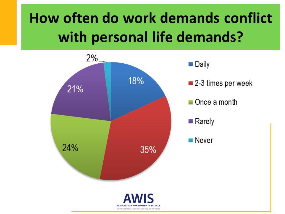 How often do work demands conflict with personal life demands?