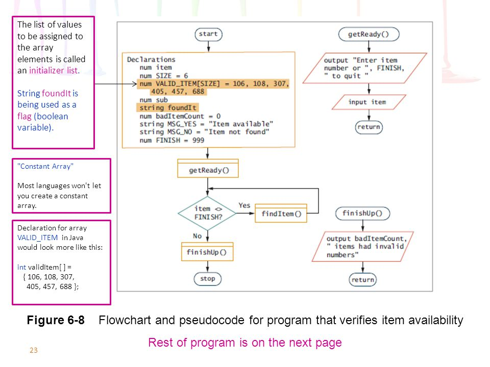 23 Figure 6-8 Flowchart and pseudocode for program that verifies item availability Rest of program is on the next page The list of values to be assign