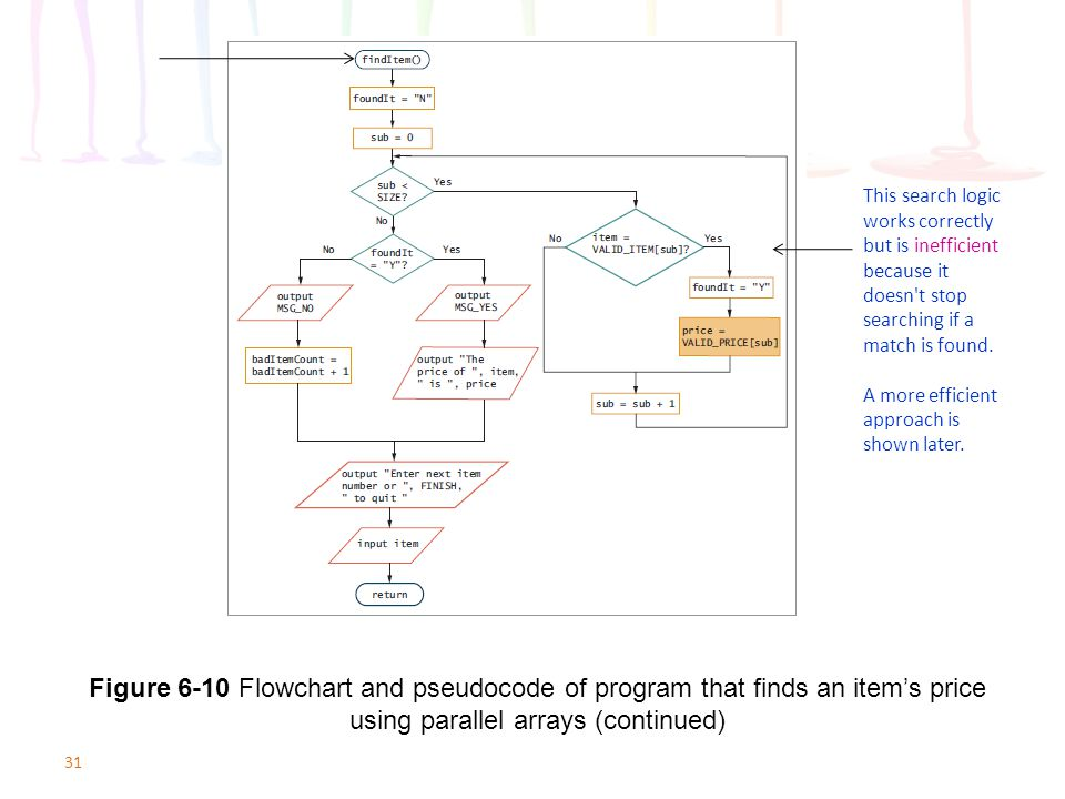 31 Figure 6-10 Flowchart and pseudocode of program that finds an item's price using parallel arrays (continued) This search logic works correctly but
