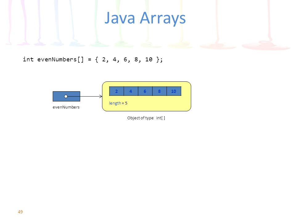 Java Arrays int evenNumbers[] = { 2, 4, 6, 8, 10 }; 49 246810 evenNumbers Object of type int[ ] length = 5